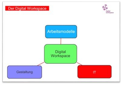 grafik experton digital workspace