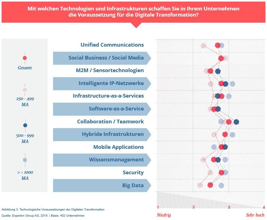 grafik experton digitale transformation