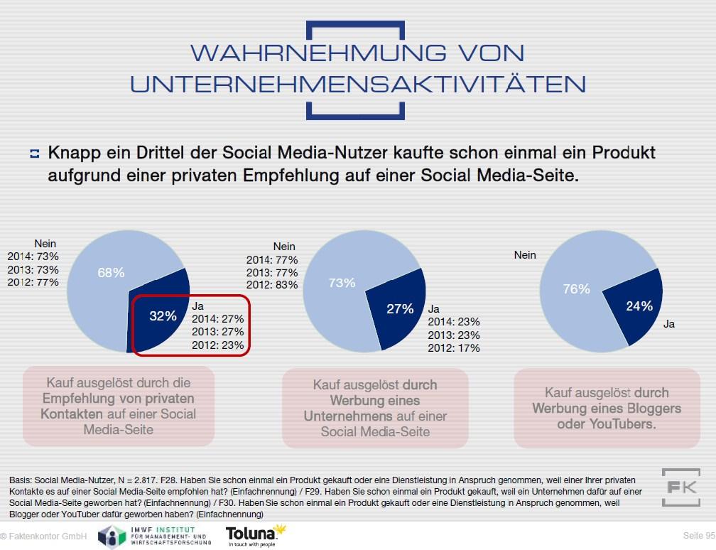 grafik faktenkontor social media wahrnehmung