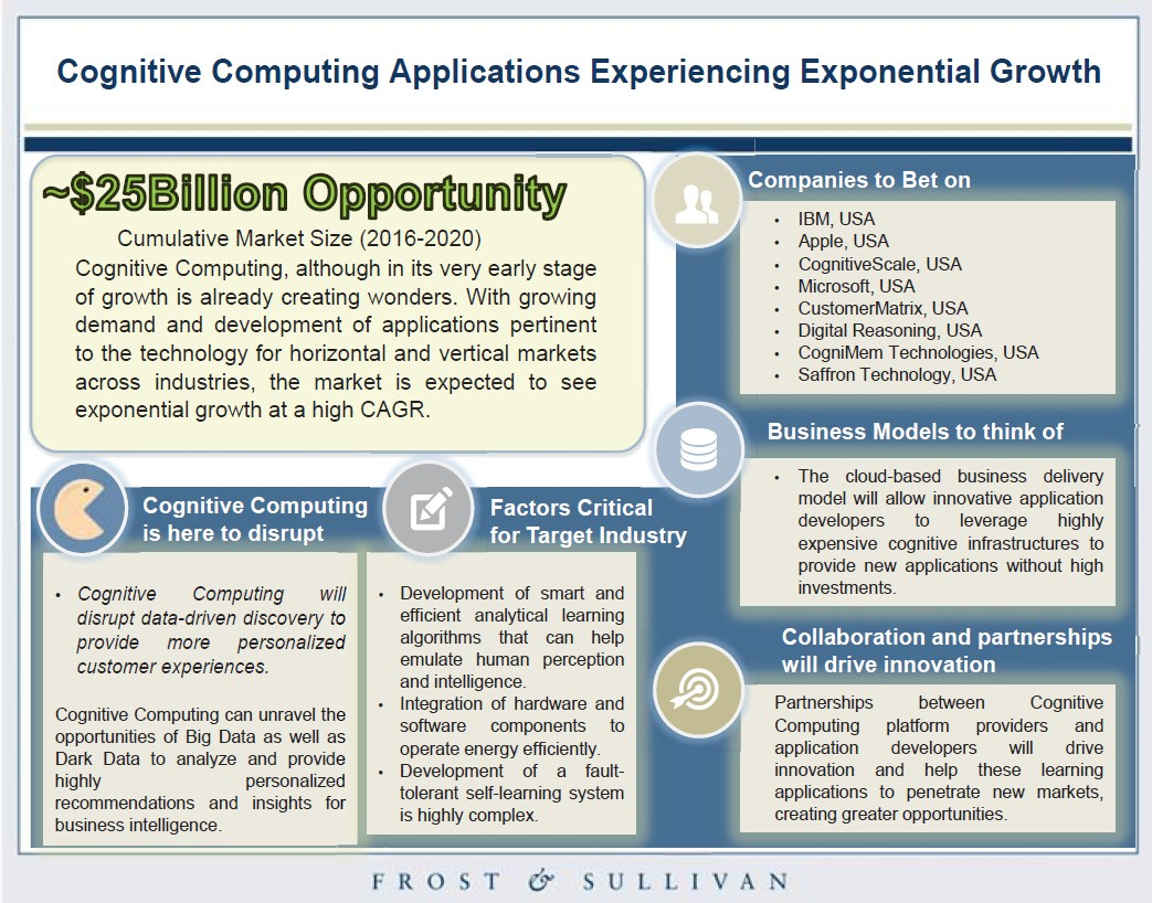 grafik frost sullivan top 50 technologies cognitive computing
