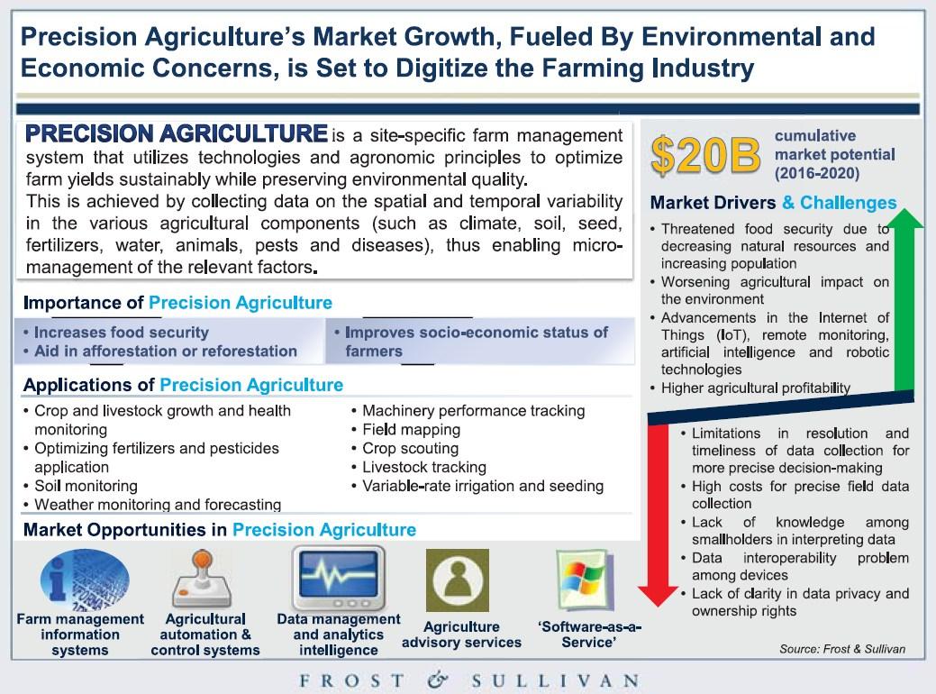 grafik frost sullivan top 50 technologies precision agriculture
