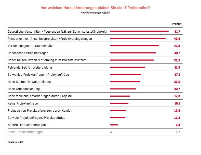 grafik goetzfried it-freiberufler herausforderungen