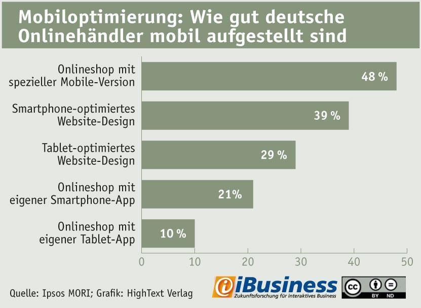 grafik ibusiness ipsos mori mobil online-shops