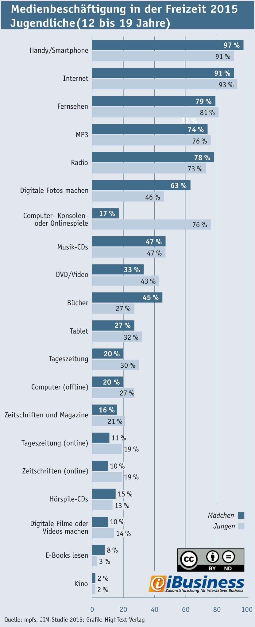 grafik ibusiness mpfs medienbeschäftigung  jugendliche