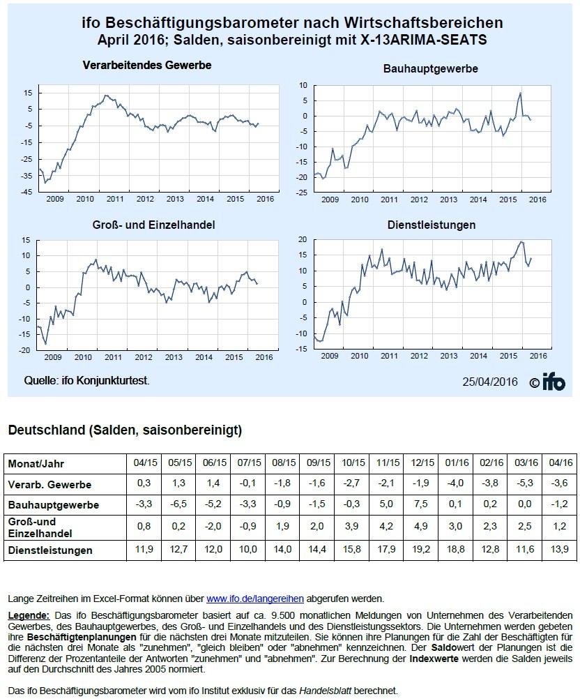 grafik ifo beschäftigungsbarometer bereiche april 2016