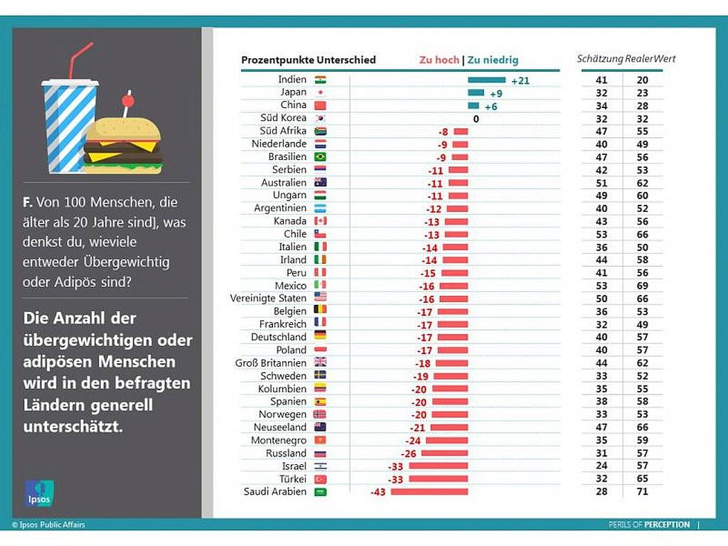 grafik ipsos übergewicht adipositas länder