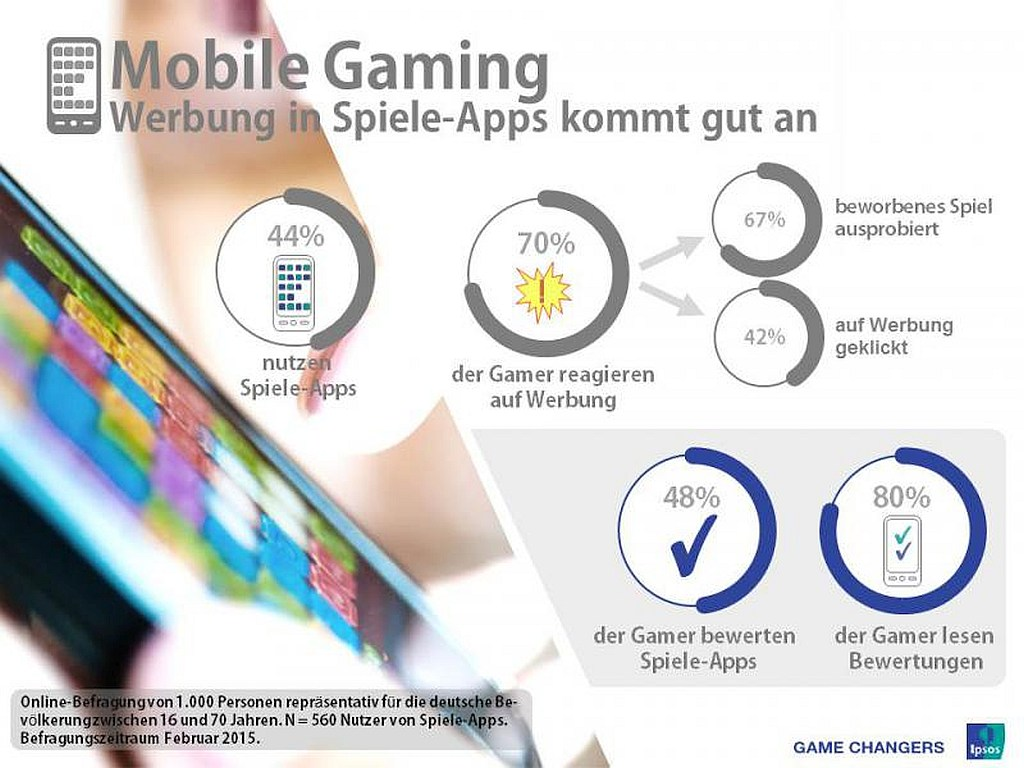 grafik ipsos mobile gaming spiele apps werbung