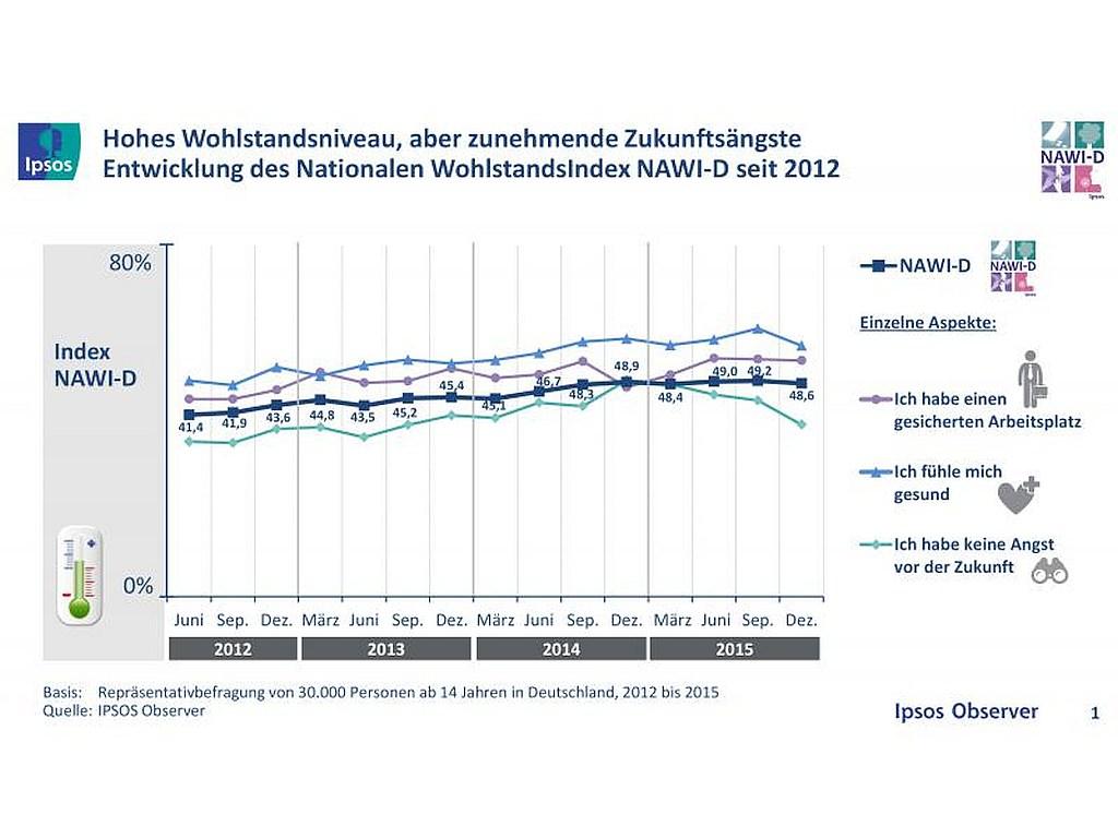 grafik ipsos wohlstand niveau index zukunft