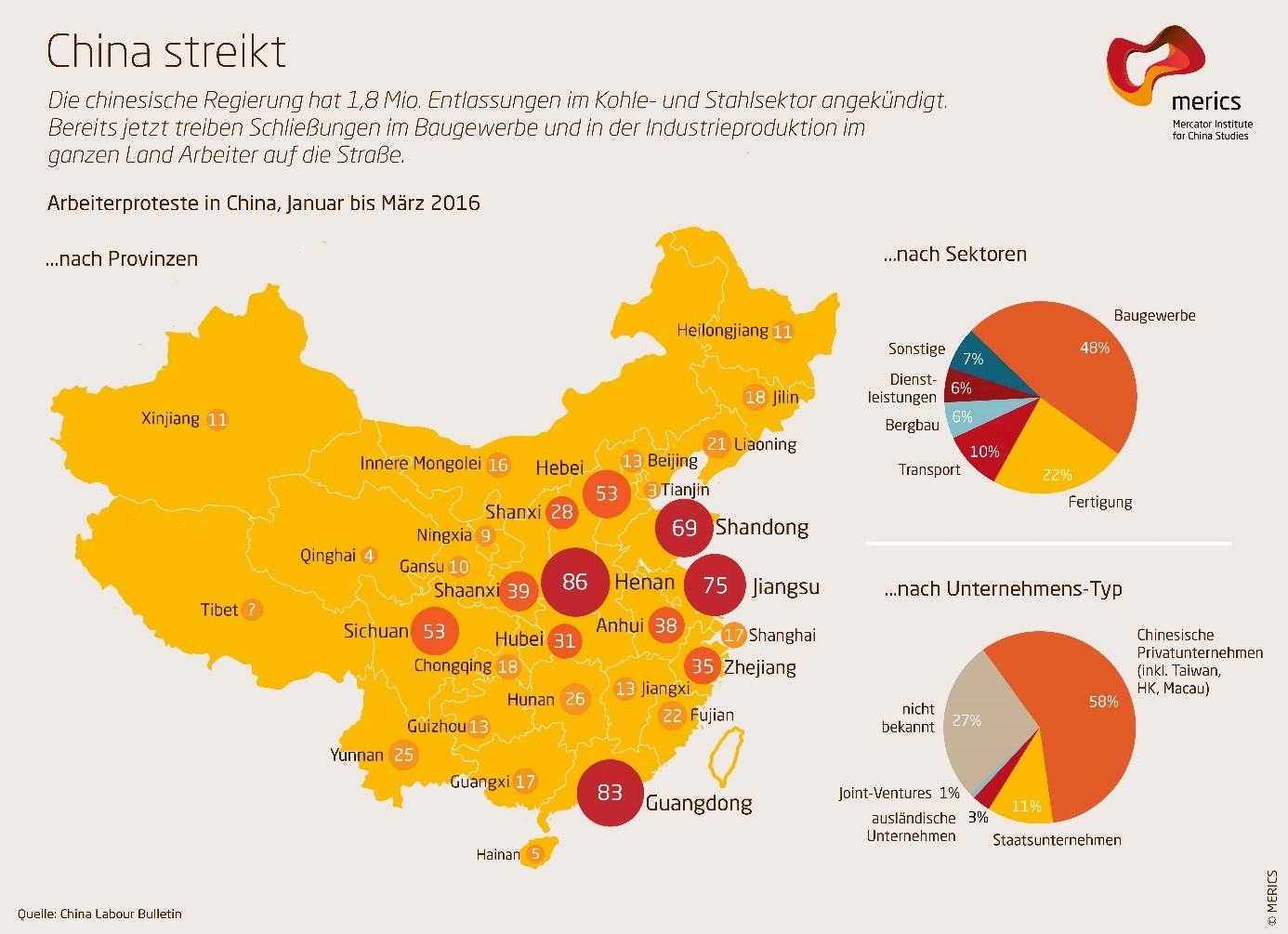 grafik merics china streikt