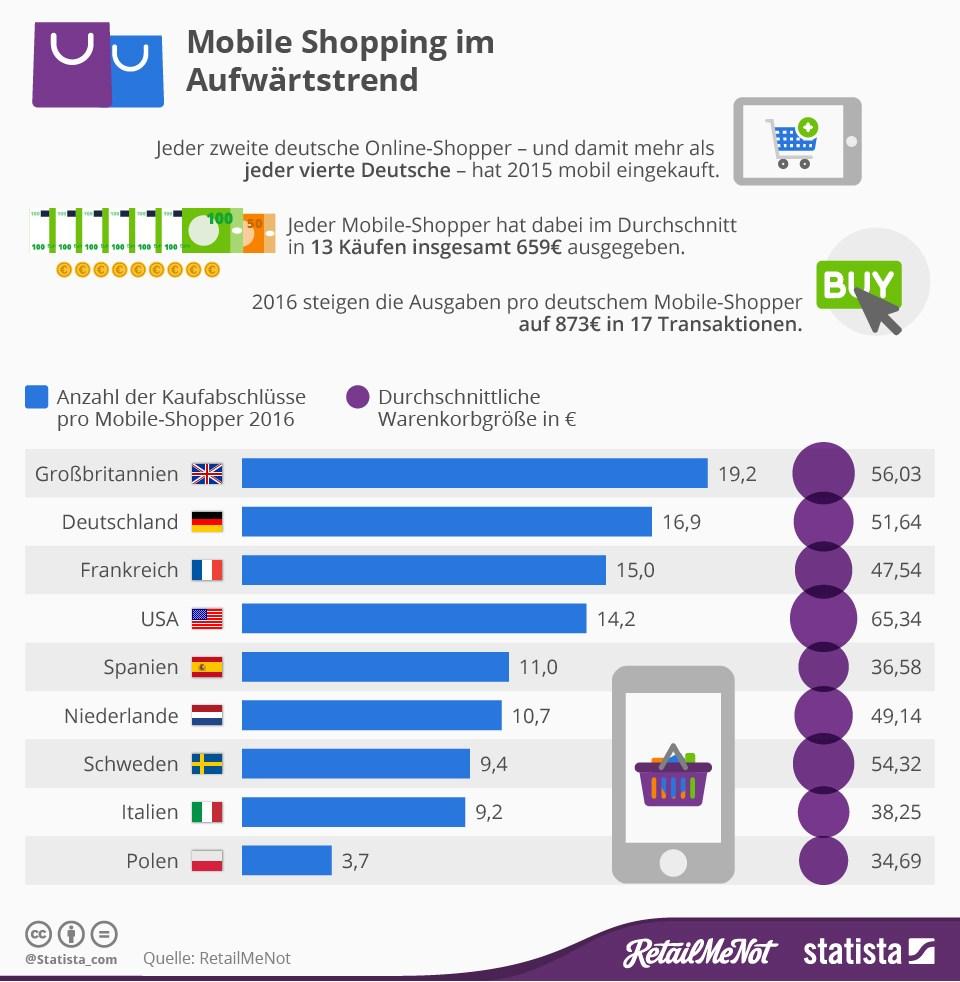 grafik statista mobile shopping