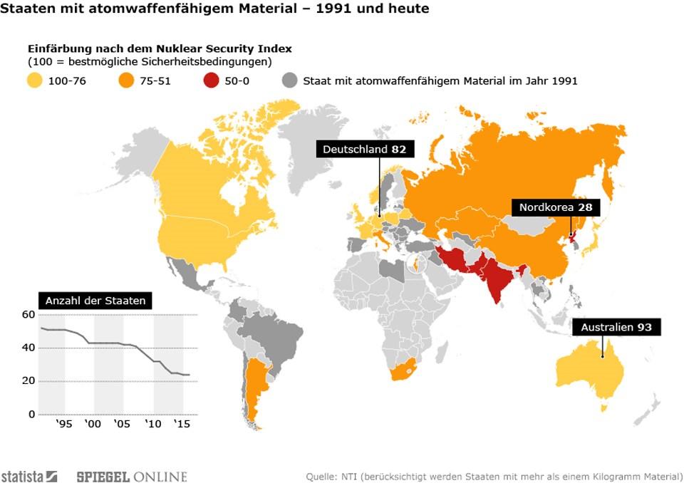 grafik statista nukleares material