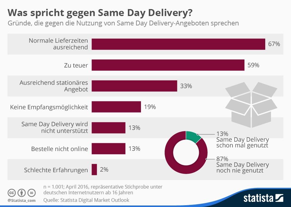 grafik statista same day delivery lieferung