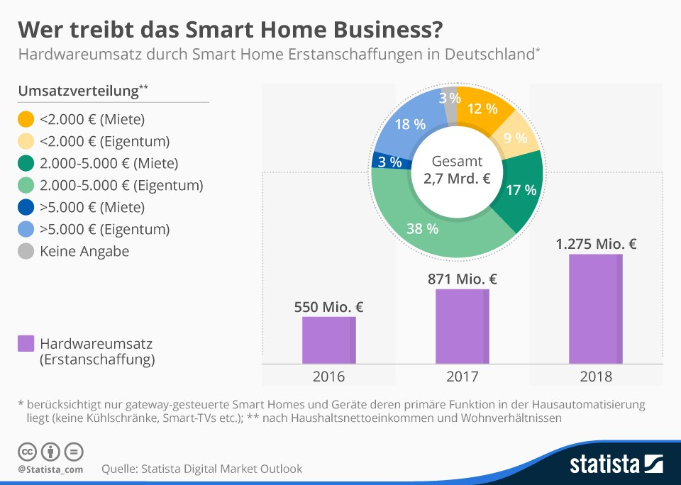 grafik statista smart home business umsatz