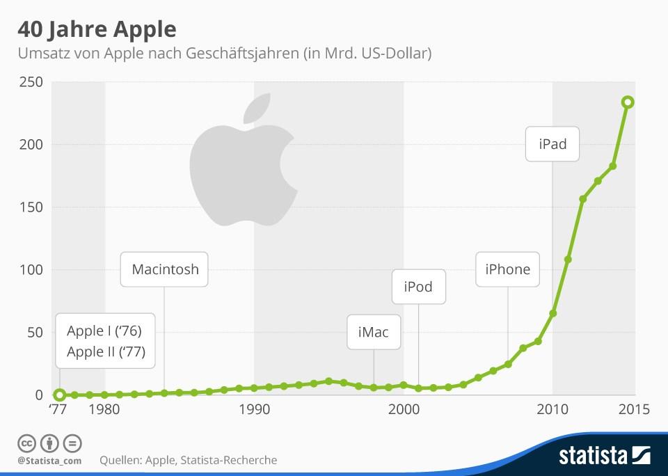 grafik statista umsatz apple