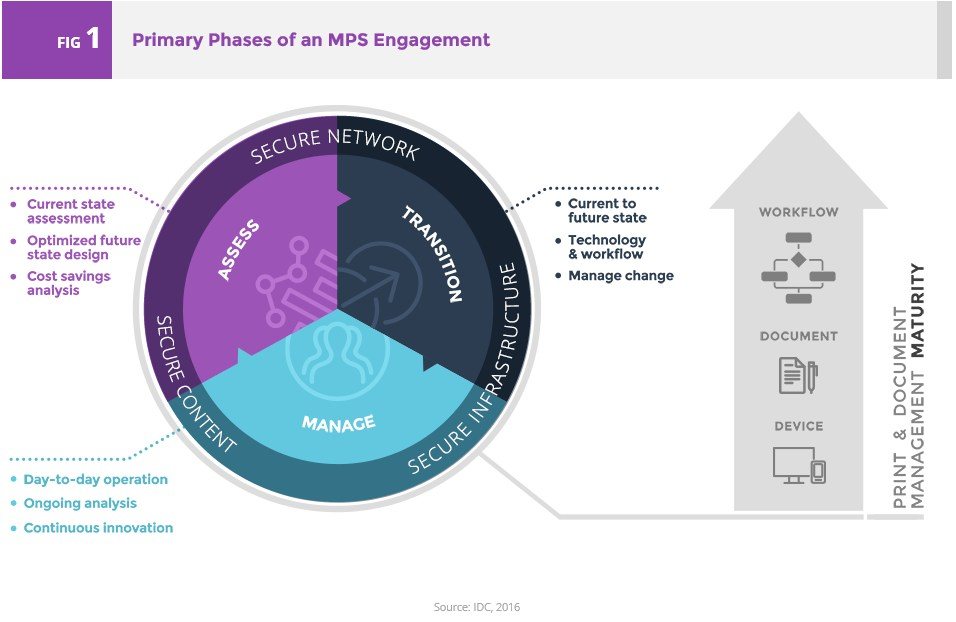 grafik xerox idc mps engagement