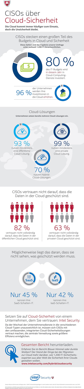 infografi Intel Security - CISOs über Cloud-Sicherheit