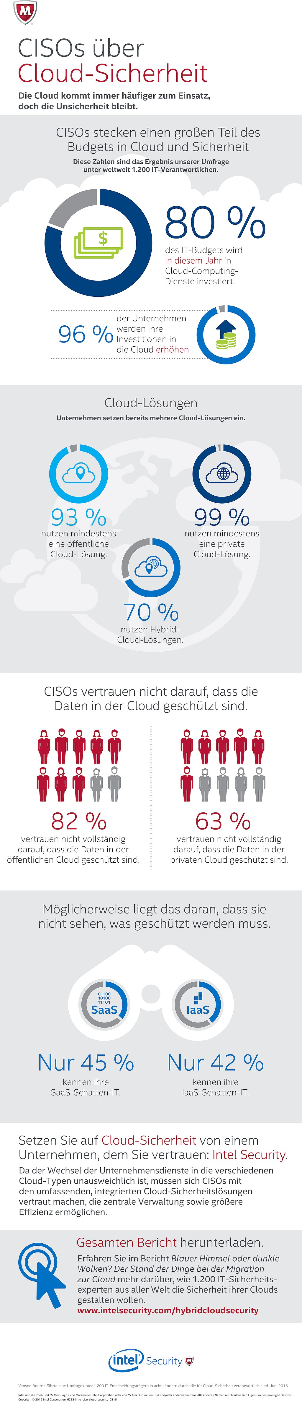 infografi Intel Security - CISOs über Cloud-Sicherheit