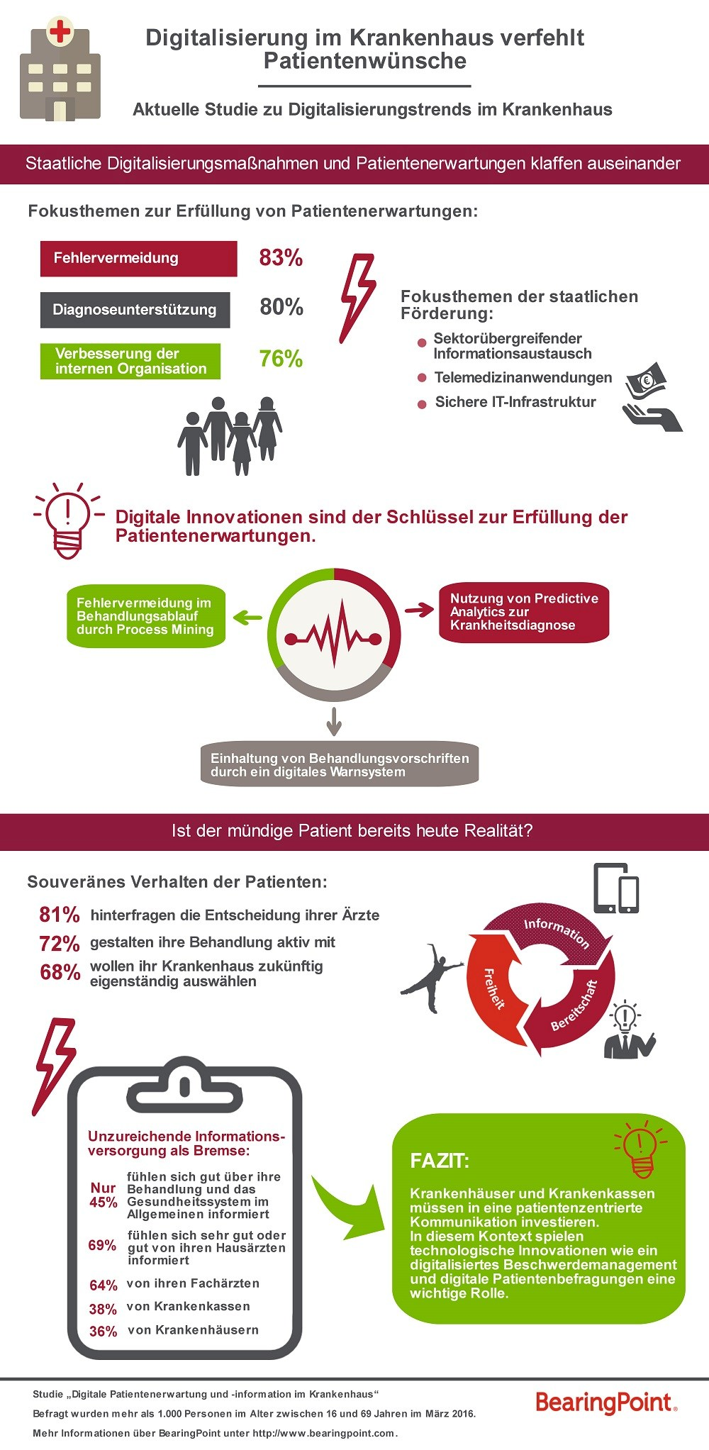 infografik BearingPoint_Digitalisierung im Krankenhaus