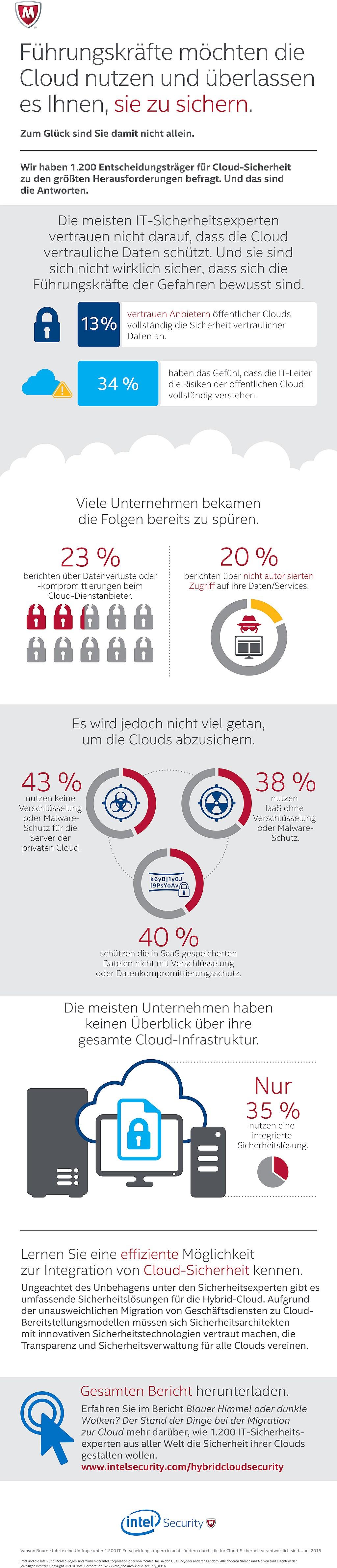 infografik Intel Security - Cloud-Absicherung
