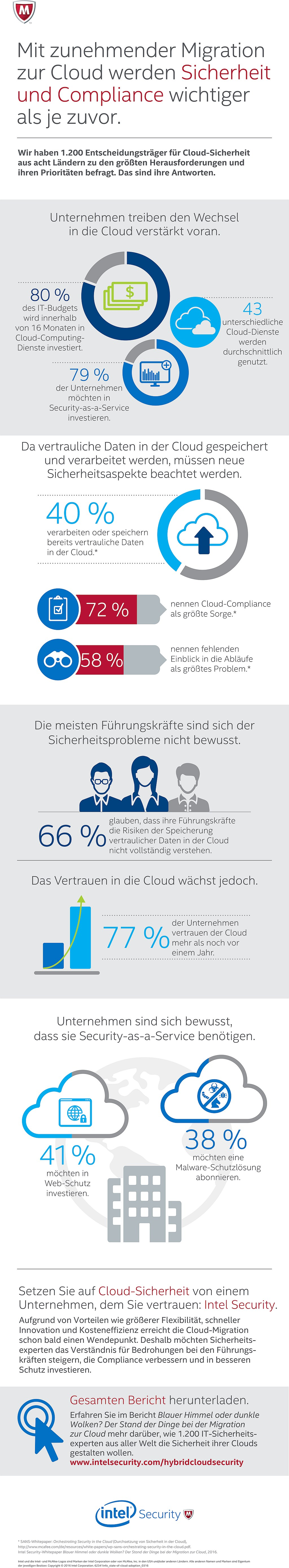 infografik Intel Security - Stand der Cloud-Einführung