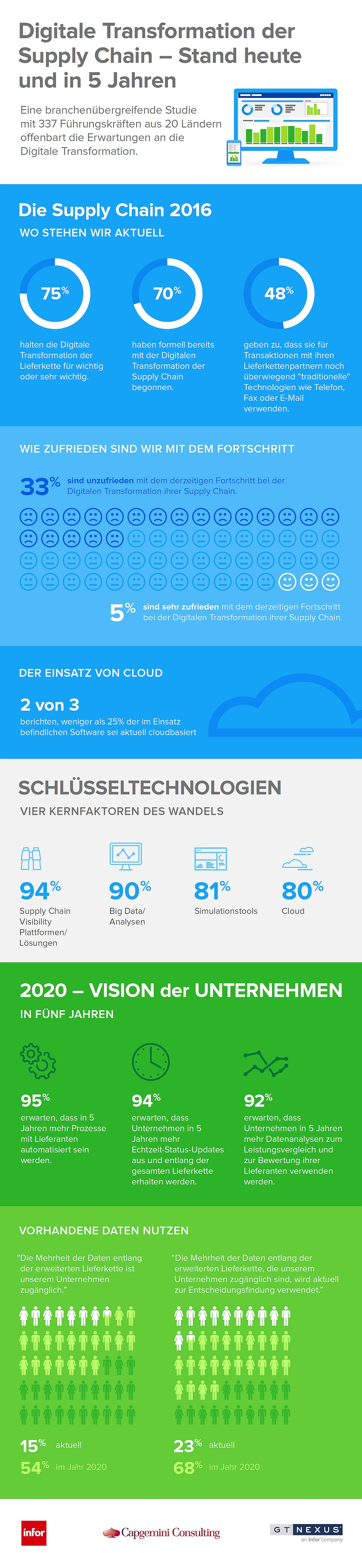 infografik capgemini digitale transformation supply chain