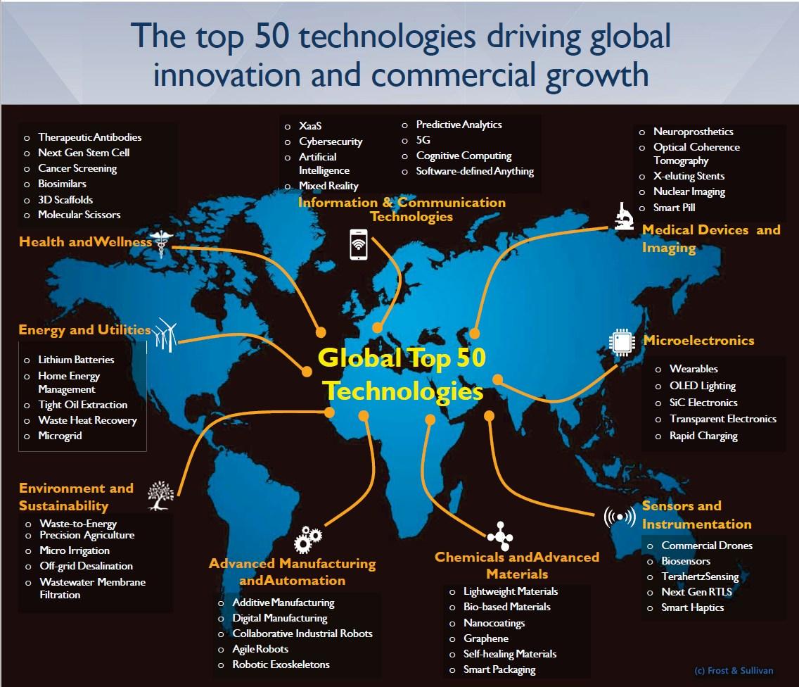 infografik frost sullivan top 50 technologies