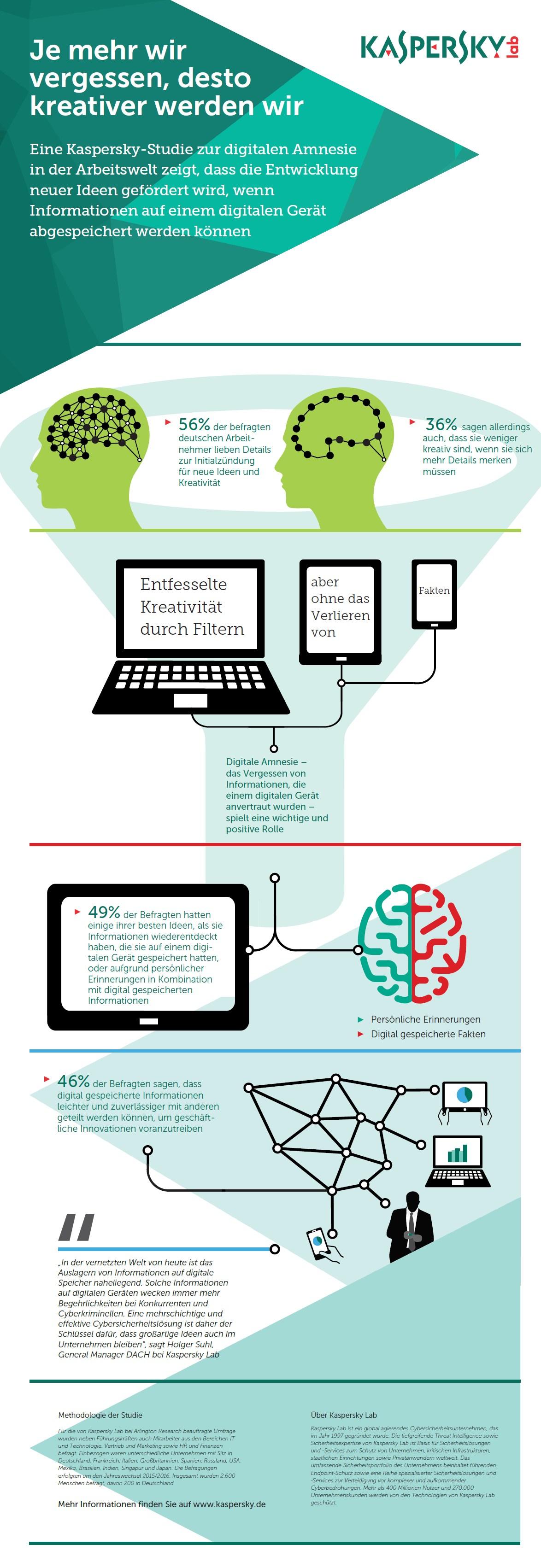 infografik kaspersky informationen auslagern