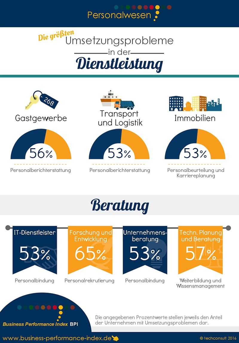infografik techconsult personalwesen dienstleister