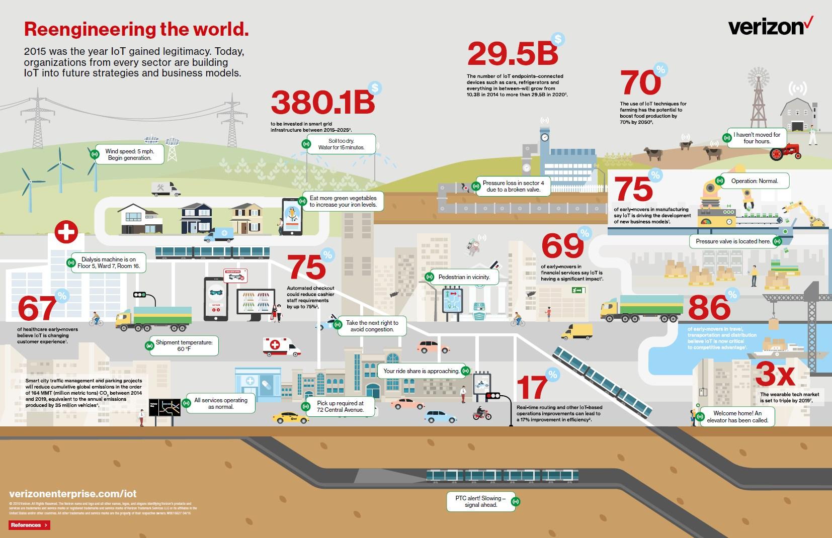 infografik verizon iot reengineering