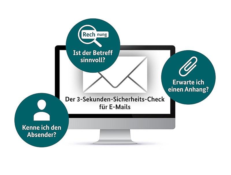 grafik bsi e-mail sicherheit check