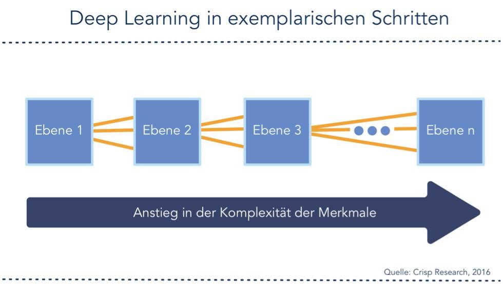 grafik crisp deep learning