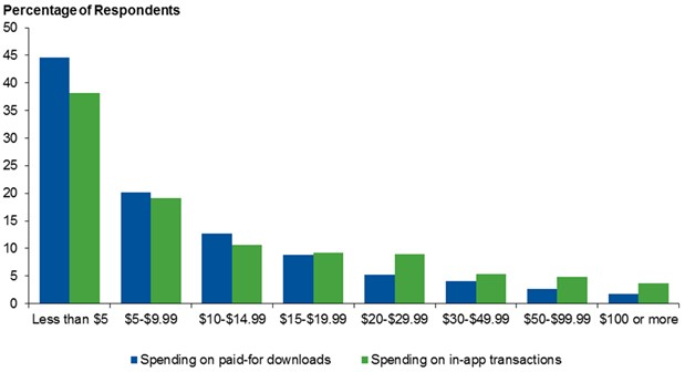 grafik gartner spending mobile apps