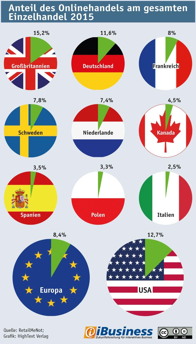 grafik ibusiness retailmenot anteil onlinehandel länder