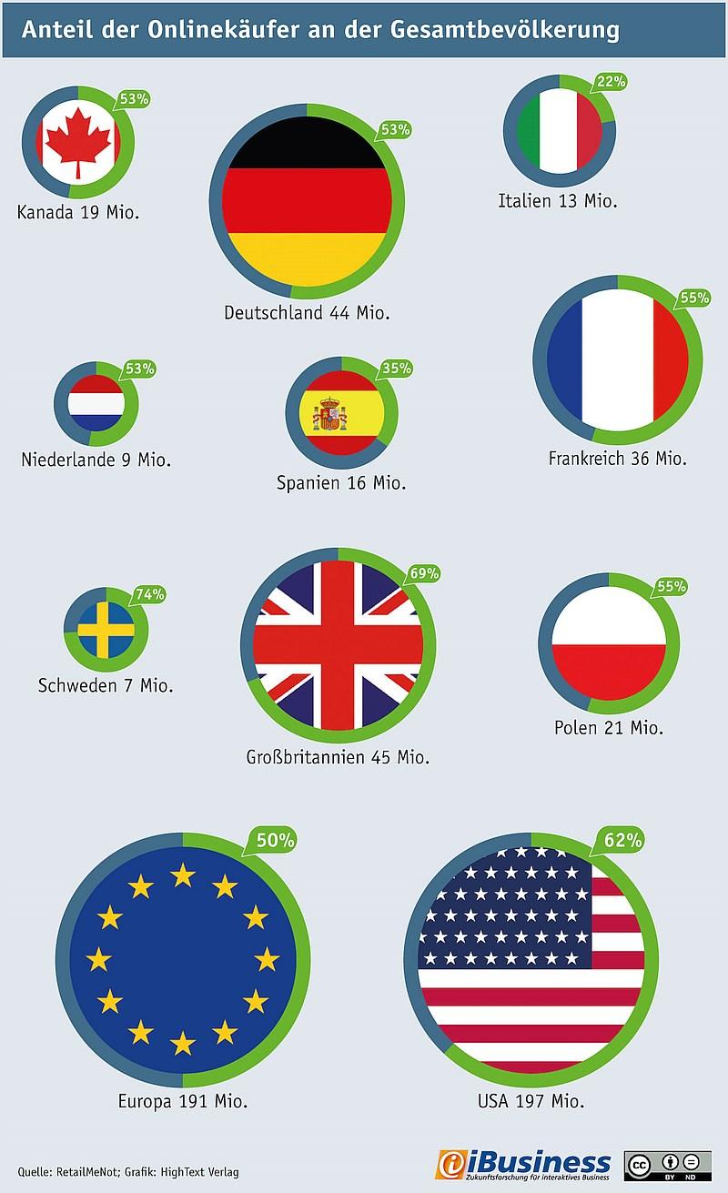 grafik ibusiness retailmenot e-commerce eu
