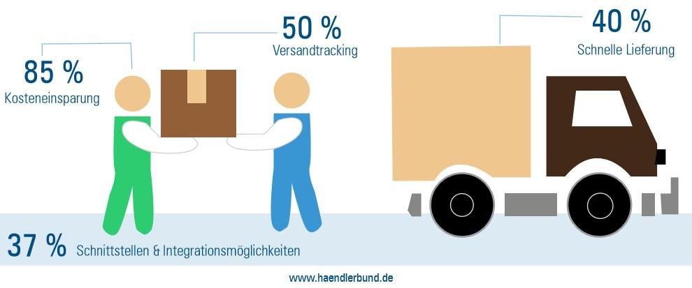 grafik illu händlerbund themen logistik
