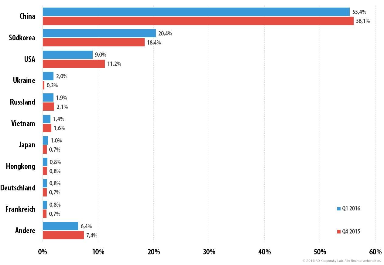 grafik kaspersky ddos-attacken 1q16 länder
