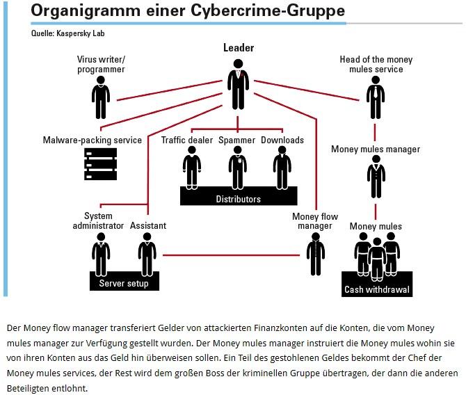 grafik mit organigramm cybercrime