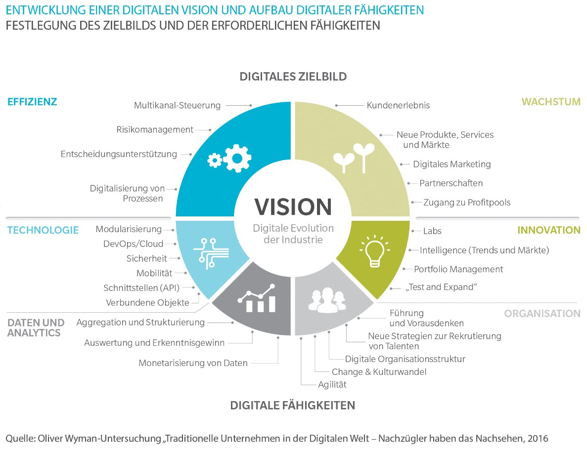 grafik oliverwyman vision digitalisierung