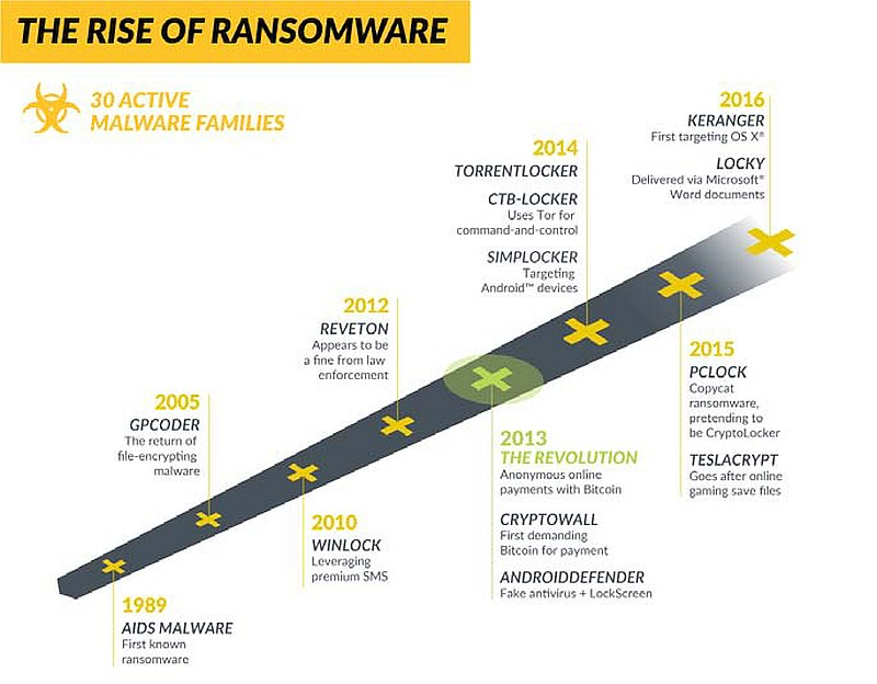 grafik paloalto ransomware entwicklung