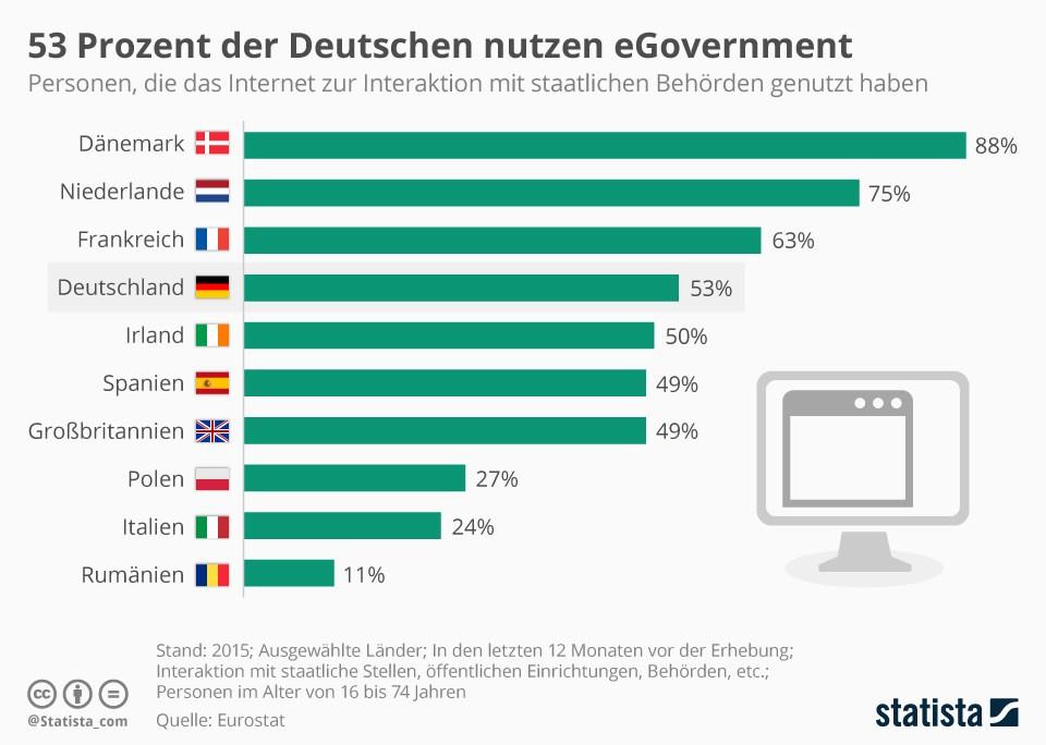 grafik statista e-government internet