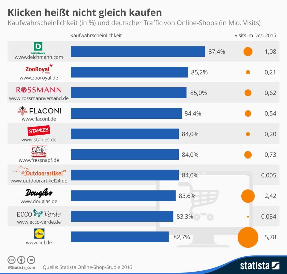 grafik statista kaufwahrscheinlichkeit online-shops