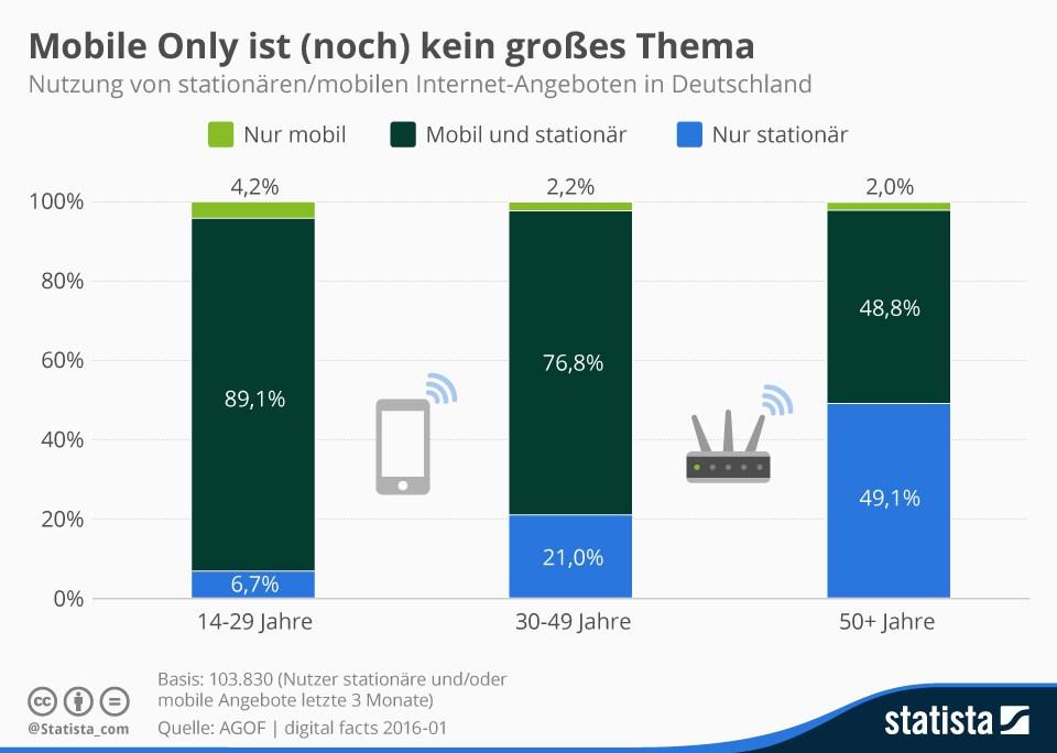 grafik statista mobile stationär