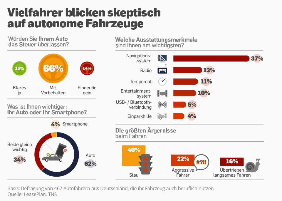 grafik statista selbstfahrendes auto vielfahrer