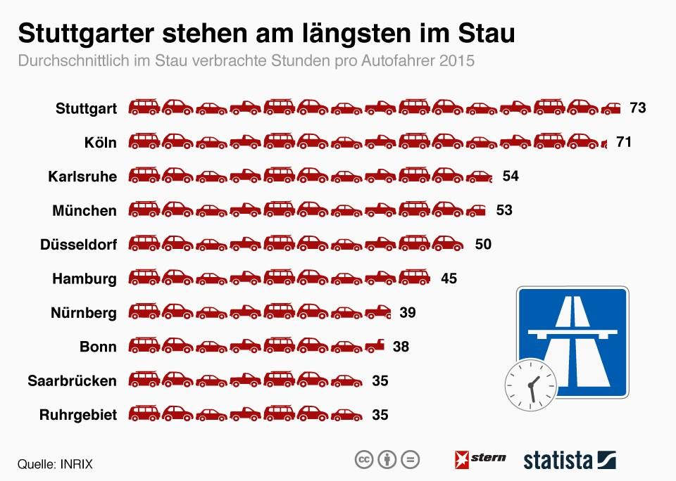 grafik statista stau stunden autofahrer städte