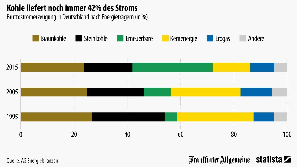 grafik statista strom kohle erneuerbare kernernergie erdags