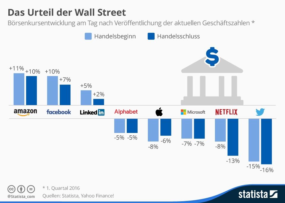 grafik statista wall street börsenkurse