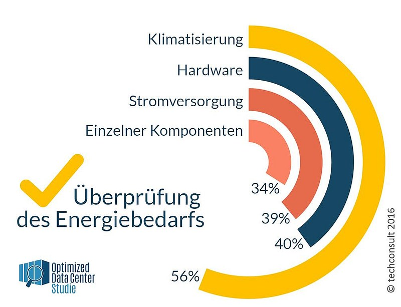 grafik techconsult überprüfung energiebedarf rz