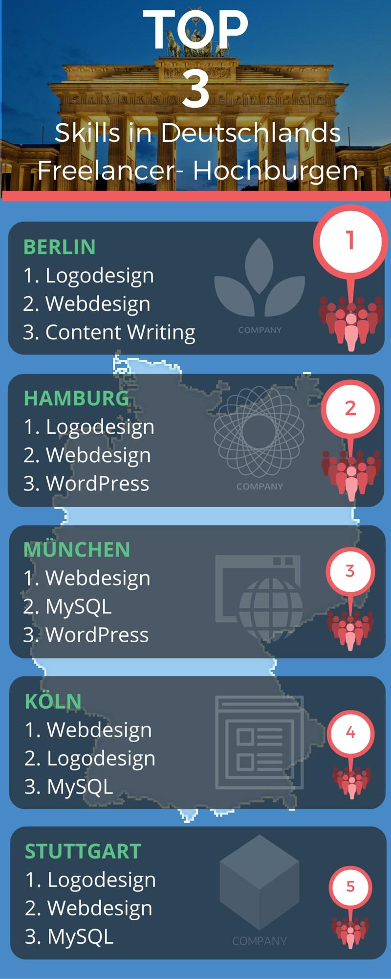 Freelancer Köln manage it it strategien und lösungen