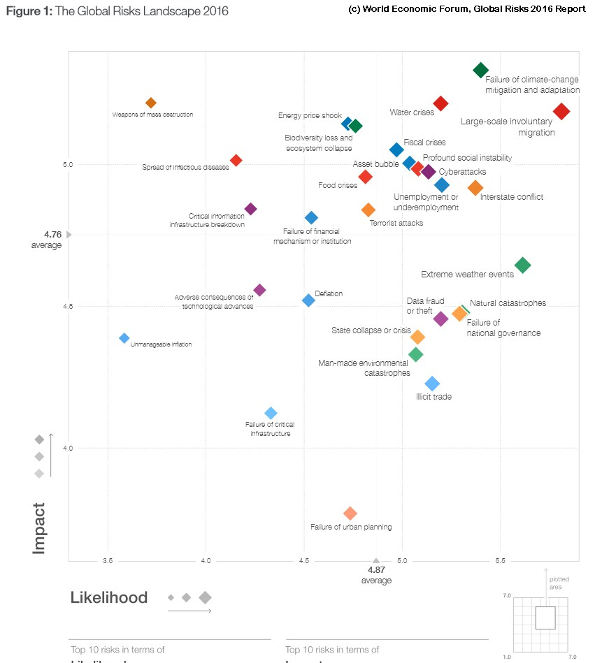 grafik world economic forum global risks 2016