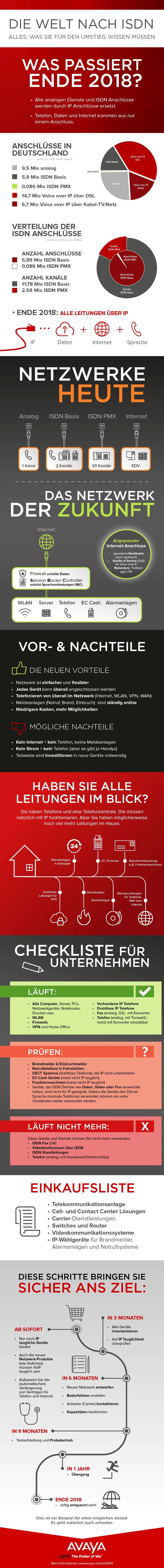 infografik avaya isdn